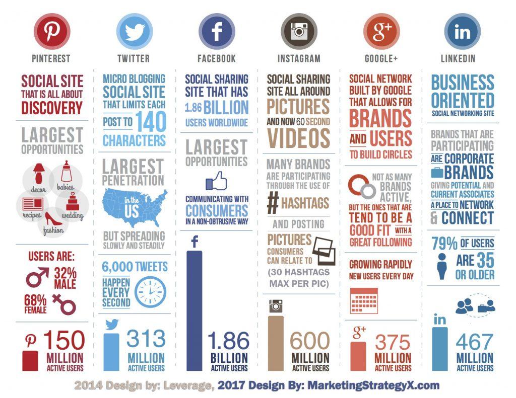 A quoi servent les différents réseaux sociaux